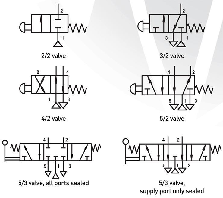 Pneumatic Symbols Explained Pneumatics Sensors Ireland