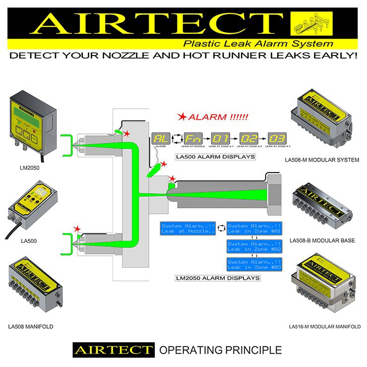 AIRTECT plastic leak alarm systems operating principle